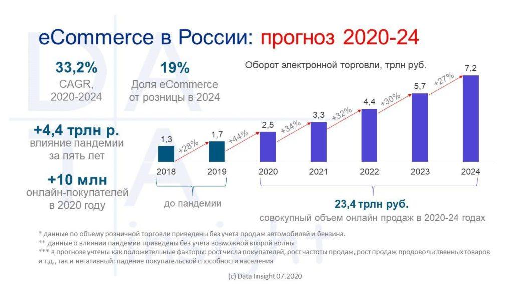 Прогноз рынка онлайн-торговли в РФ 2020-2024 гг.