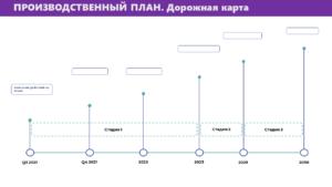 Шаблон бизнес плана 2021 7